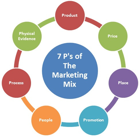 Mô hình Marketing Mix 7P